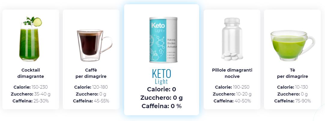 keto light in farmacia